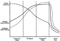 BM periodization